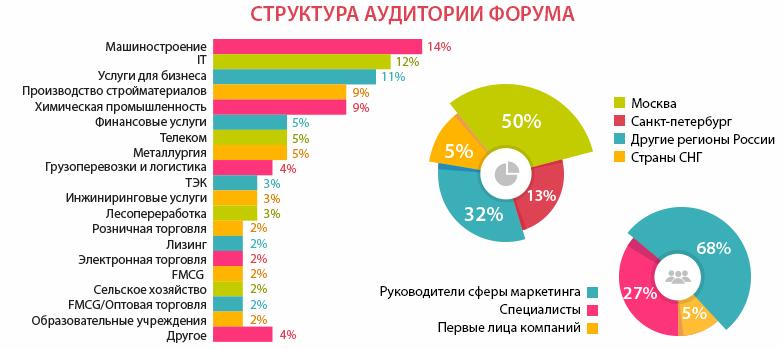 Всероссийский форум по маркетингу в сфере B2B