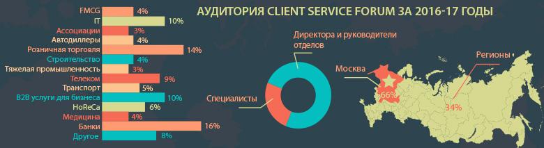 форум по клиентскому сервису