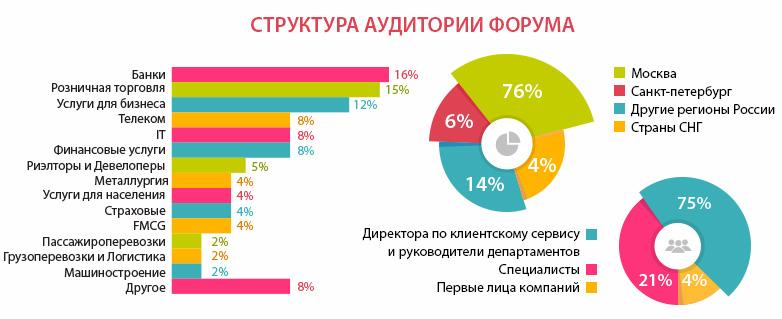 конференция по клиентскому сервису в москве схема аудитори