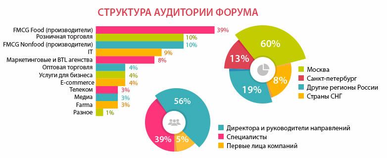 Всероссийский форум по торговому маркетингу в сфере потребительских товаров