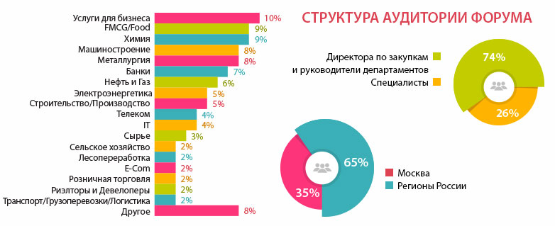 всероссийский форум директоров по закупкам